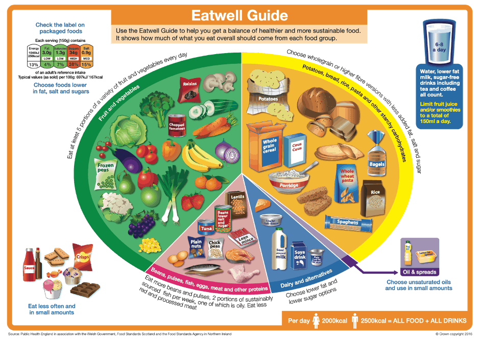 Fig 1: https://assets.publishing.service.gov.uk/government/uploads/system/uploads/attachment_ data/file/528193/Eatwell_guide_colour.pdf